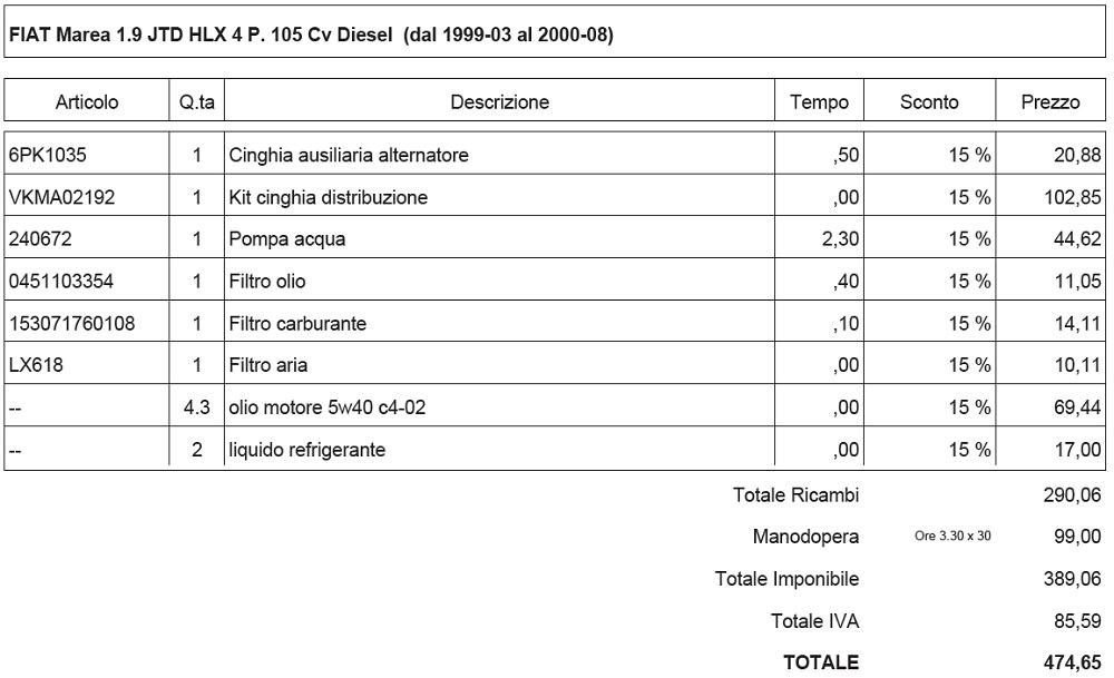 preventivo ricambi aftermarket tariffa manodopera AutofficinSicura