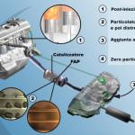 Filtro FAP: inquinamento gratuito e scarse prestazioni